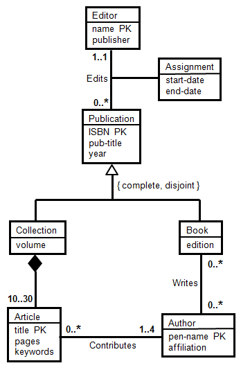 Uml quiz uml quiz db9 courseware stanford lagunita consider translating this uml diagram to relations in the relation edits generated from the edits association which of the following set of underlined ccuart Images